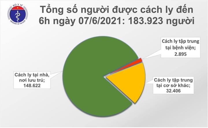 Sáng 7/6, Việt Nam có thêm 44 người mắc COVID-19 - 1