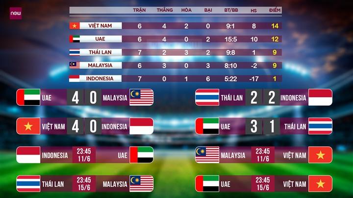 Tuyển Việt Nam đè bẹp Indonesia, vững ngôi đầu vòng loại World Cup 2022 - 2