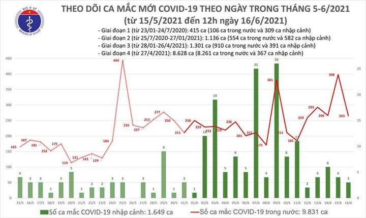 Thêm 176 bệnh nhân COVID-19, Bắc Giang nhiều nhất - 1