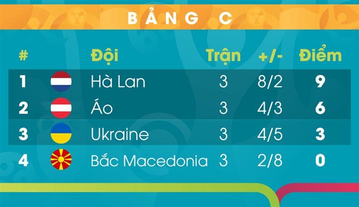 Kết quả EURO 2020: Tuyển Áo đánh bại Ukraine, đấu Italy ở vòng knock-out - 2