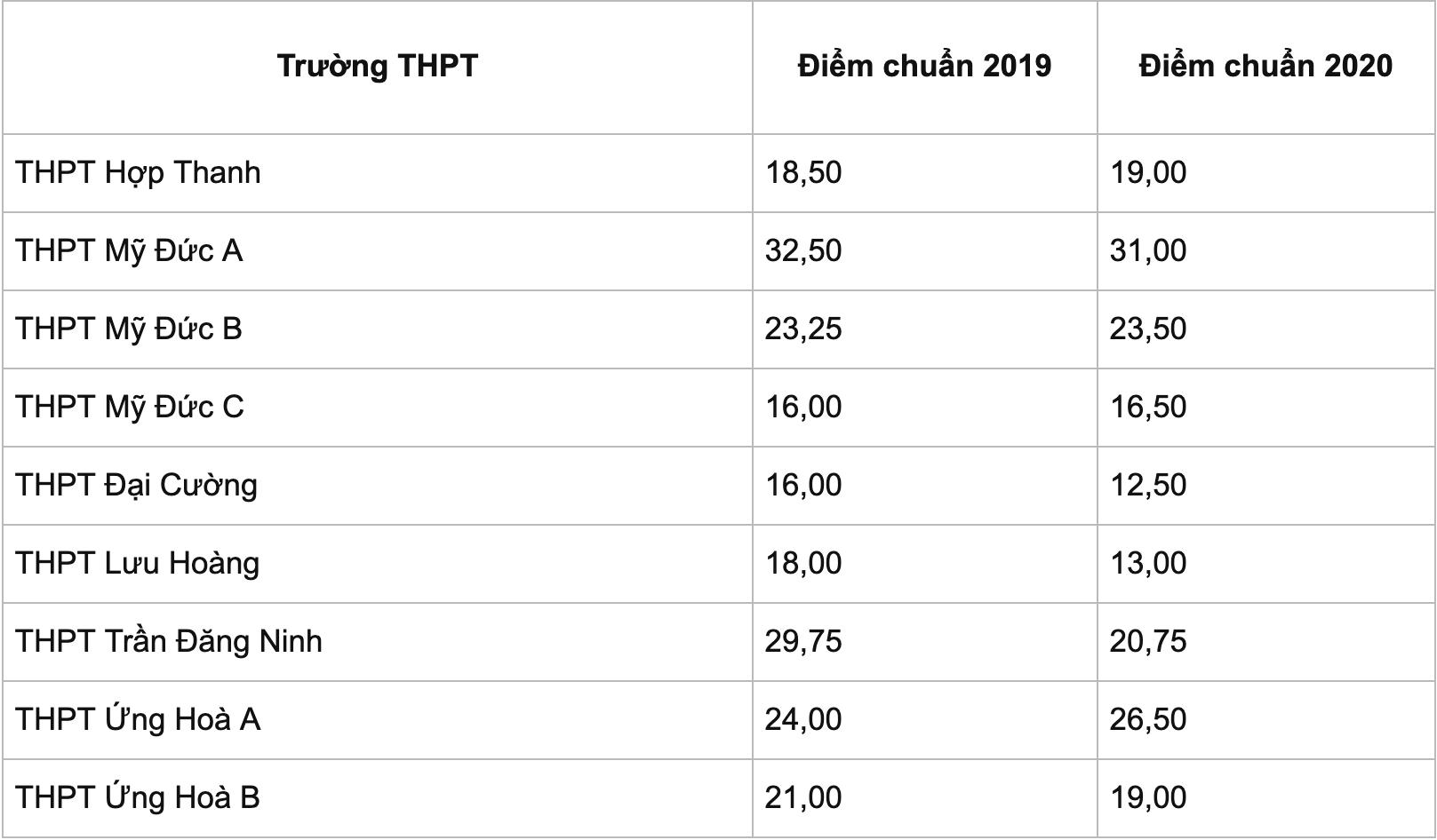 Bao giờ Hà Nội công bố điểm chuẩn vào lớp 10 THPT công lập? - 14