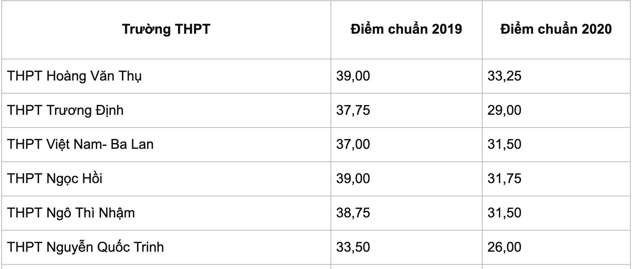 Bao giờ Hà Nội công bố điểm chuẩn vào lớp 10 THPT công lập? - 5