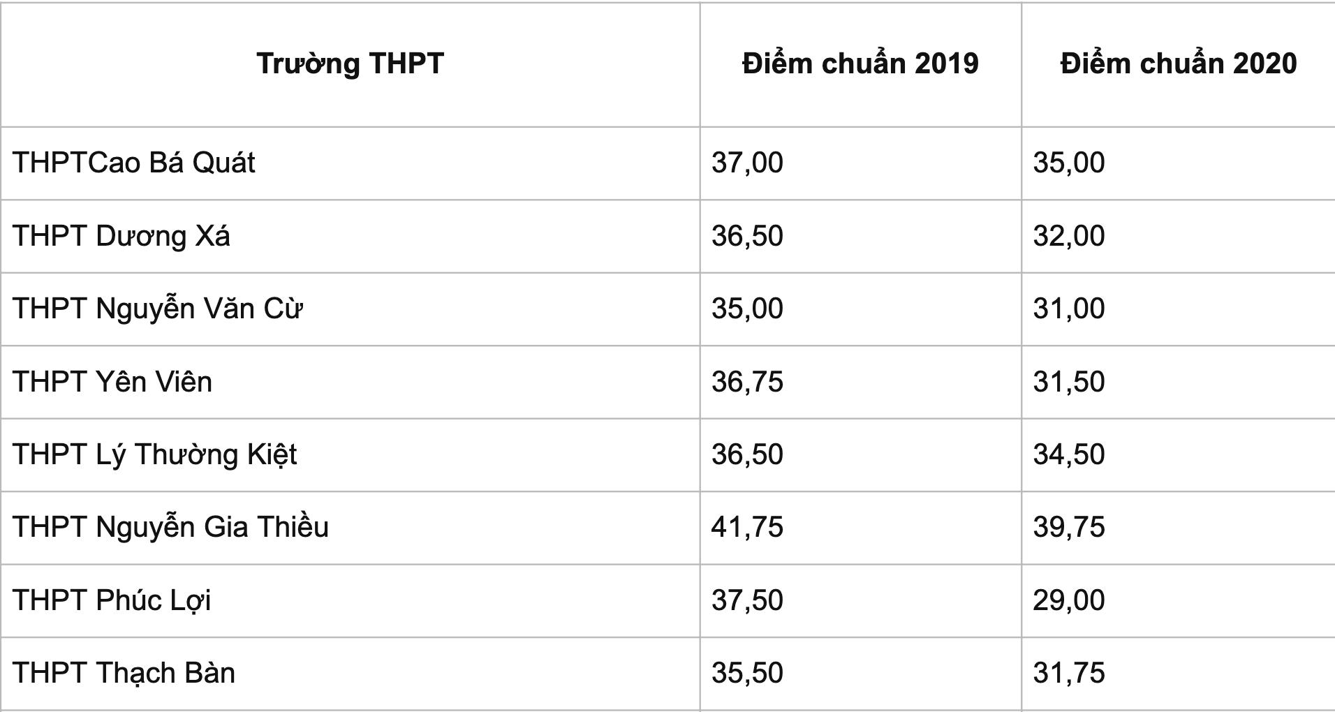 Bao giờ Hà Nội công bố điểm chuẩn vào lớp 10 THPT công lập? - 6