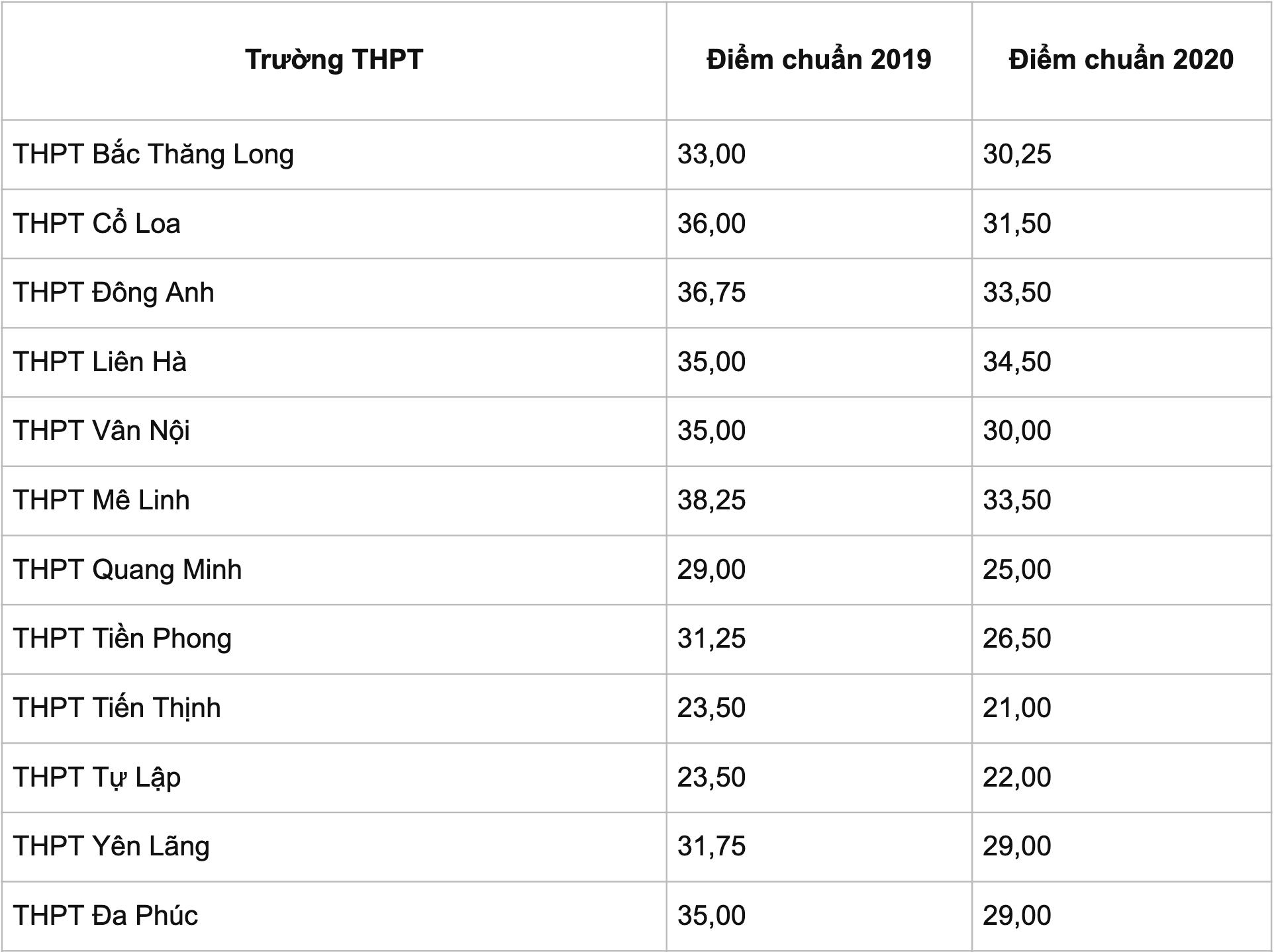 Bao giờ Hà Nội công bố điểm chuẩn vào lớp 10 THPT công lập? - 7