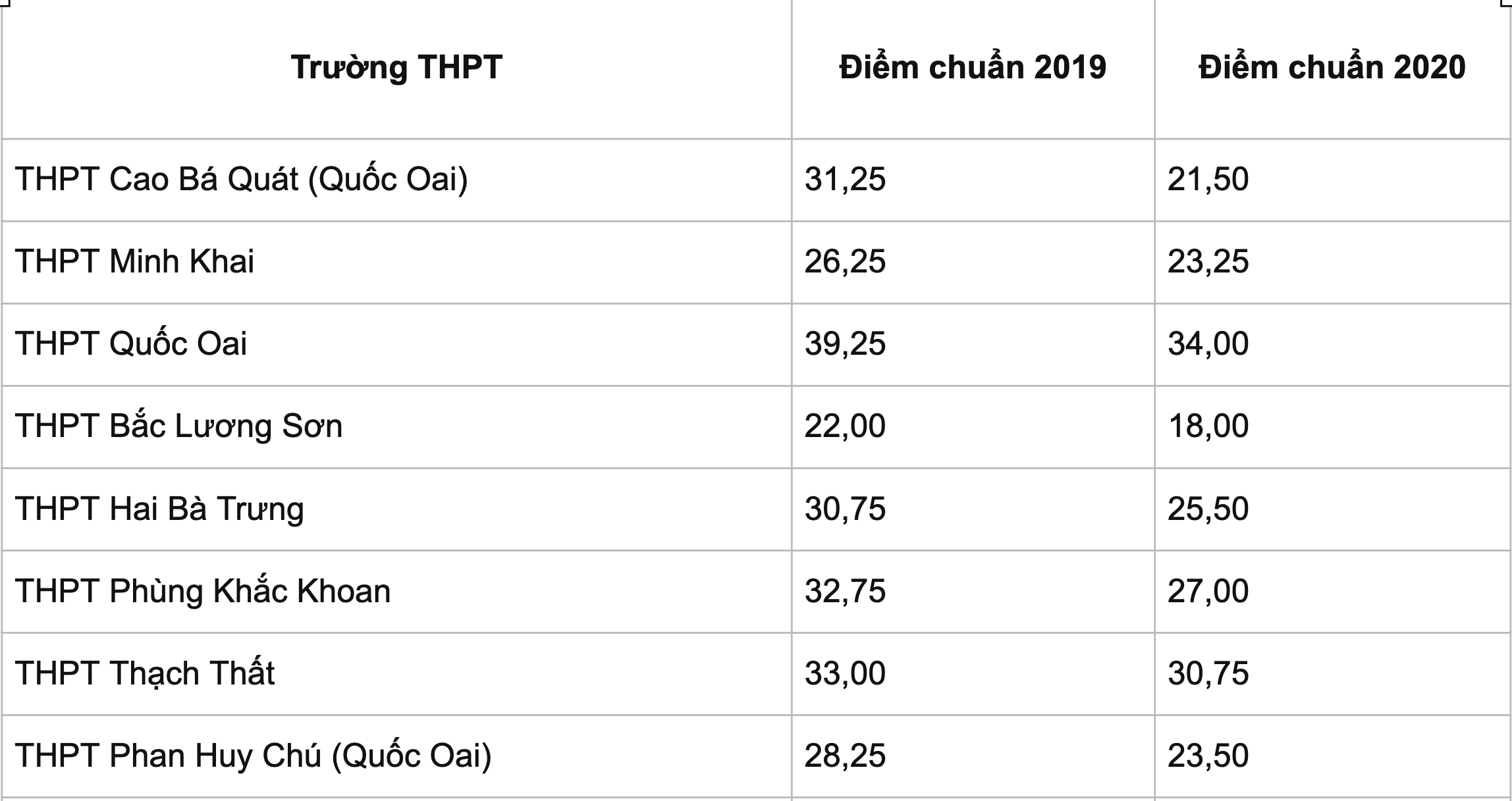 Bao giờ Hà Nội công bố điểm chuẩn vào lớp 10 THPT công lập? - 11