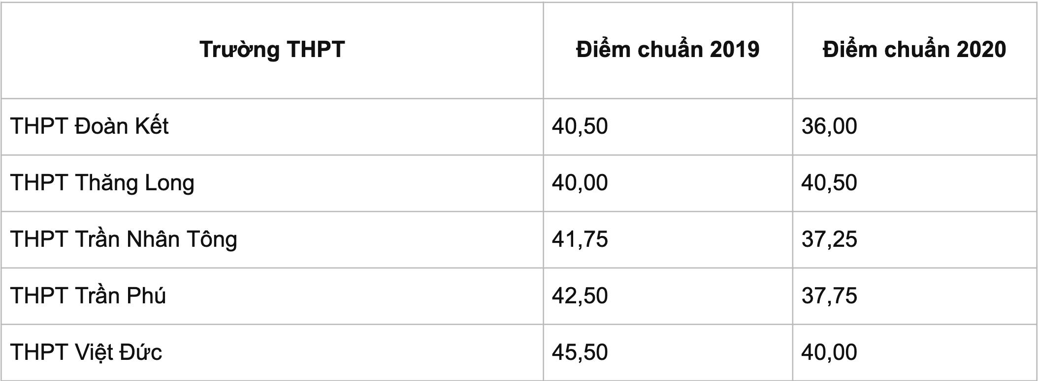 Bao giờ Hà Nội công bố điểm chuẩn vào lớp 10 THPT công lập? - 3