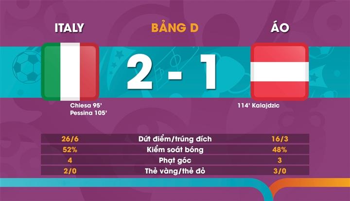 Kết quả EURO 2020: Đánh bại Áo sau hiệp phụ, Italy vào tứ kết - 2