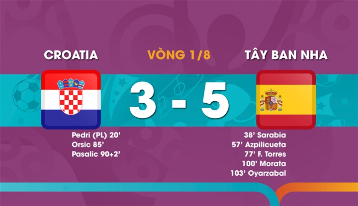 So tài tới hiệp phụ, Tây Ban Nha thắng Croatia trong trận đấu hay nhất EURO 2020 - 2