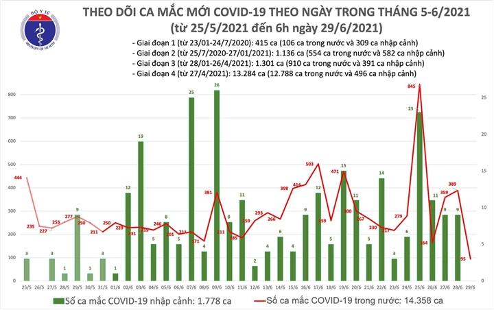 Sáng 29/6, Việt Nam có 95 ca COVID-19 mới - 1