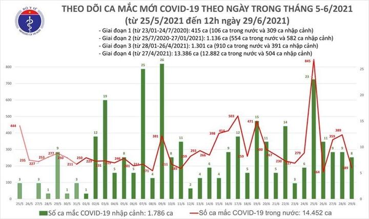 Việt Nam ghi nhận 102 ca COVID-19 mới, TP.HCM nhiều nhất - 1