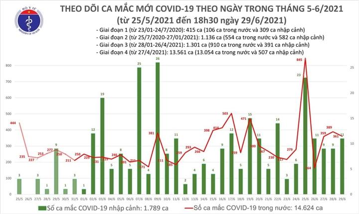 Chiều 29/6 có thêm 175 ca COVID-19 ở 17 tỉnh thành - 1