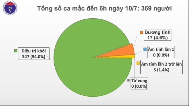 sang 107 viet nam khong co ca mac covid 19 trong cong dong