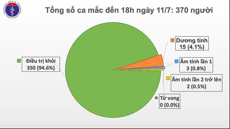 den chieu 117 viet nam co tong cong 370 ca mac covid 19