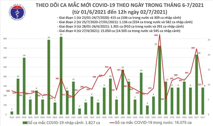 Thêm 175 bệnh nhân COVID-19 - 1