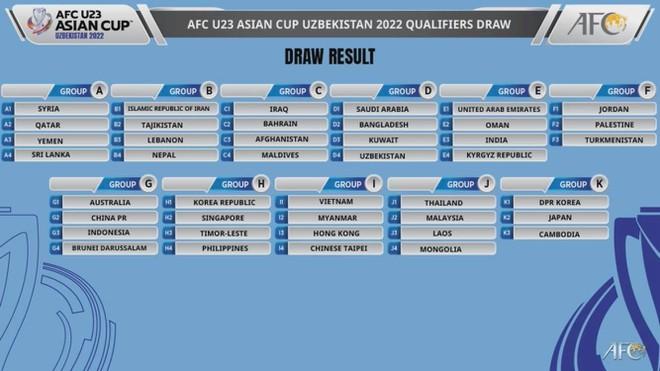 U23 Việt Nam vào bảng dễ tại vòng loại châu Á 2022 ảnh 1