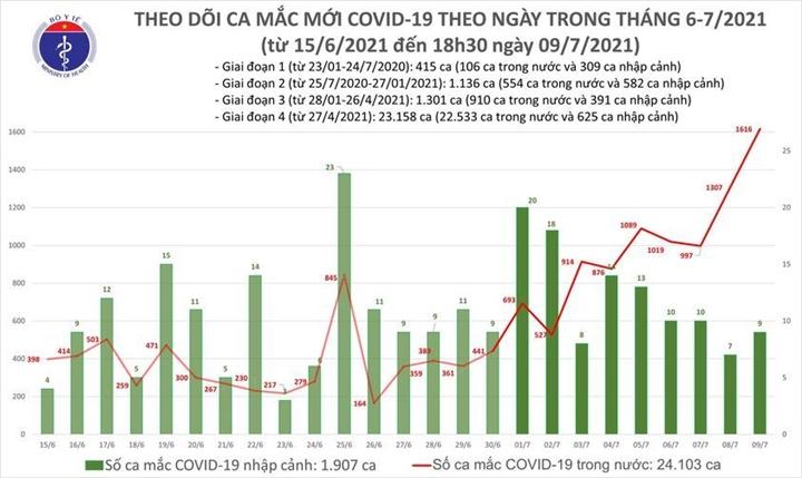 Chiều 9/7, Việt Nam thêm 591 ca COVID-19 - 1