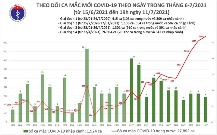 Thêm 713 ca COVID-19 mới - 1
