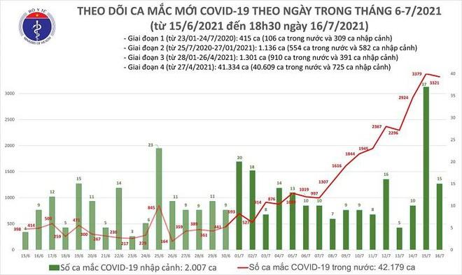 Thêm 1.898 ca Covid-19 chiều 16-7, nâng số mắc trong ngày lên 3.336 ca ảnh 1
