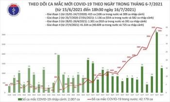 Thêm 1.898 ca Covid-19 chiều 16-7, nâng số mắc trong ngày lên 3.336 ca