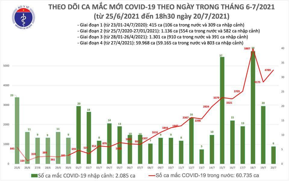 Thêm 2.640 ca COVID-19 mới - 1