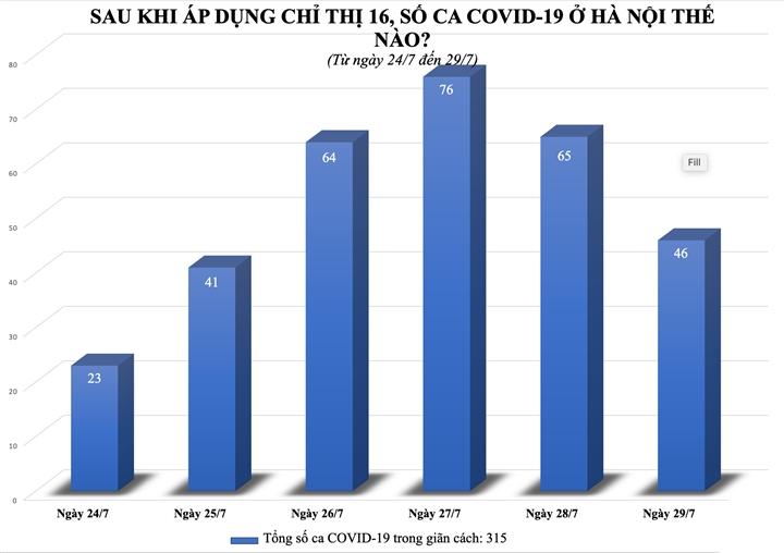 Số ca COVID-19 Hà Nội thế nào sau gần một tuần giãn cách?