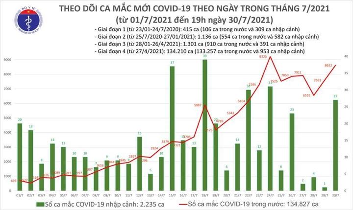 Chiều 30/7, Việt Nam thêm 3.657 ca COVID-19 mới - 1