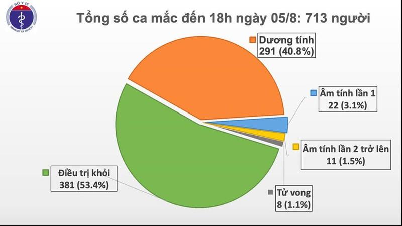 them 41 ca mac covid 19 lang son bac giang co ca lay trong cong dong