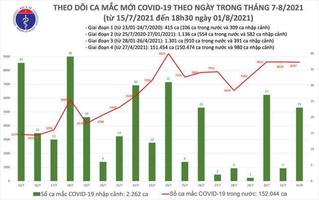 Việt Nam ghi nhận thêm 4.246 ca COVID-19 mới - 1
