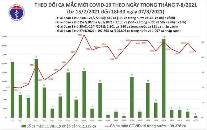 7.334 ca Covid-19 mới trong ngày 7-8, số mắc cả nước vượt mốc 200.000 ảnh 1