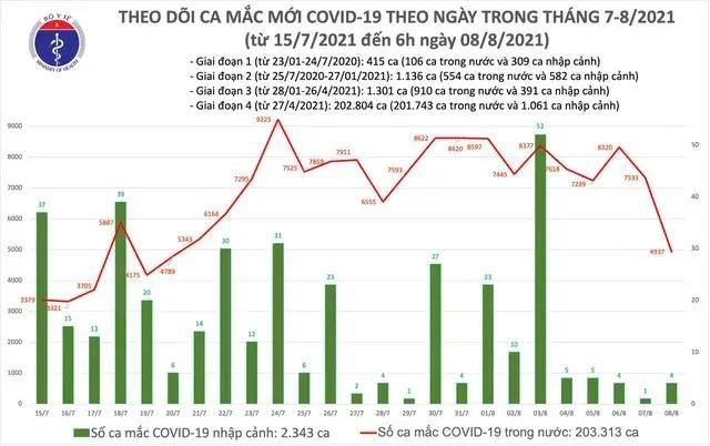 Sáng 8/8, Việt Nam ghi nhận 4.941 ca COVID-19 mới