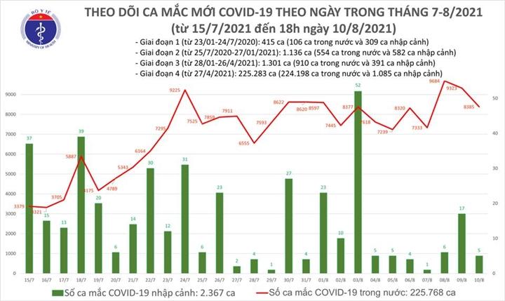 Ngày 10/8, cả nước thêm 8.390 ca COVID-19, giảm 938 ca so với hôm qua - 1