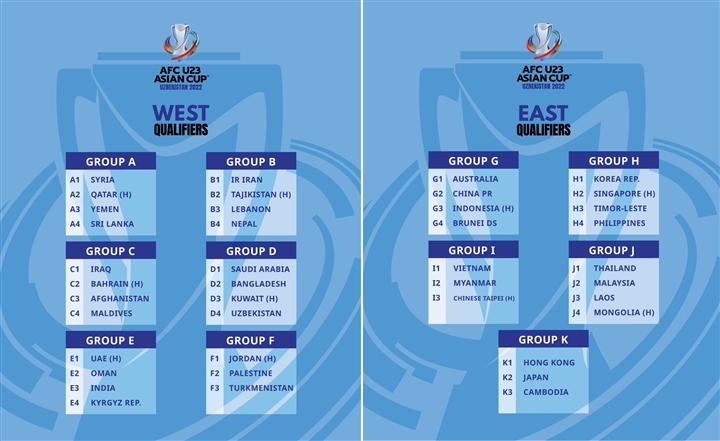 Vòng loại U23 châu Á: Triều Tiên rút lui, bảng của U23 Việt Nam xáo trộn