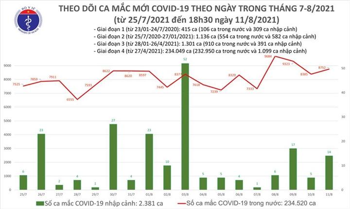 Ngày 11/8, cả nước thêm 8.766 ca COVID-19, F0 mới ở TP.HCM tiếp tục giảm - 1