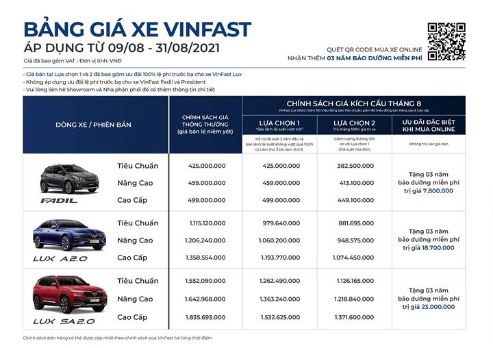 VinFast ưu đãi lớn cho khách hàng mua xe online trong tháng 8 - 2