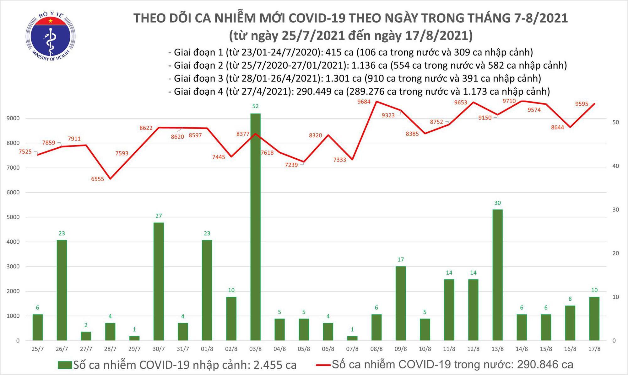 Cả nước thêm 9.605 ca COVID-19 mới trong ngày 17/8, TP.HCM nhiều nhất - 1
