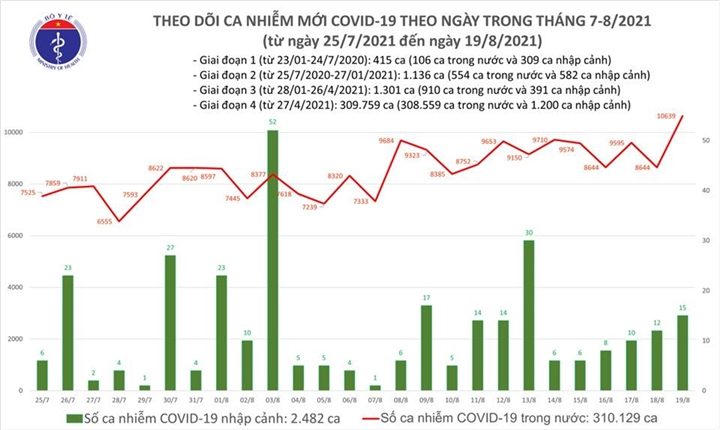 Ngày 19/8, cả nước thêm 10.654 ca COVID-19, tăng gần 2.000 ca so với hôm qua - 1