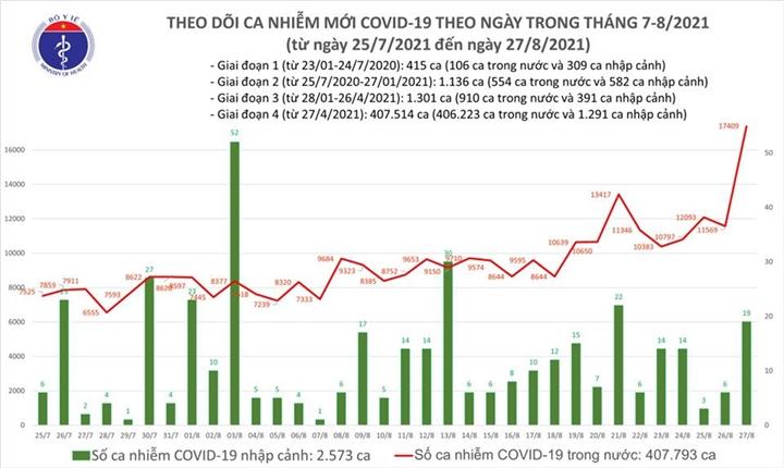 Ngày 27/8, Việt Nam thêm 12.920 ca COVID-19, tăng 1.332 người - 1