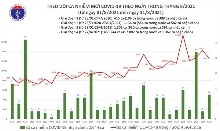 Ngày 31/8, Việt Nam thêm 12.607 ca COVID-19, TP.HCM và Bình Dương đều giảm - 1