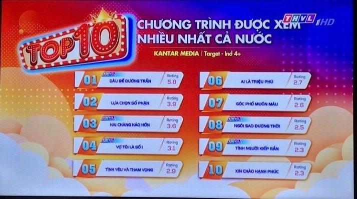 vuot tinh yeu va tham vong dau be duong tran dat top 1 rating ca nuoc
