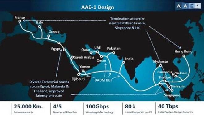 Cáp quang biển AAE-1 lại gặp sự cố