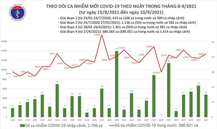 Ngày 10/9, Việt Nam có 13.321 ca COVID-19, TP.HCM tăng gần 2.000 ca - 1