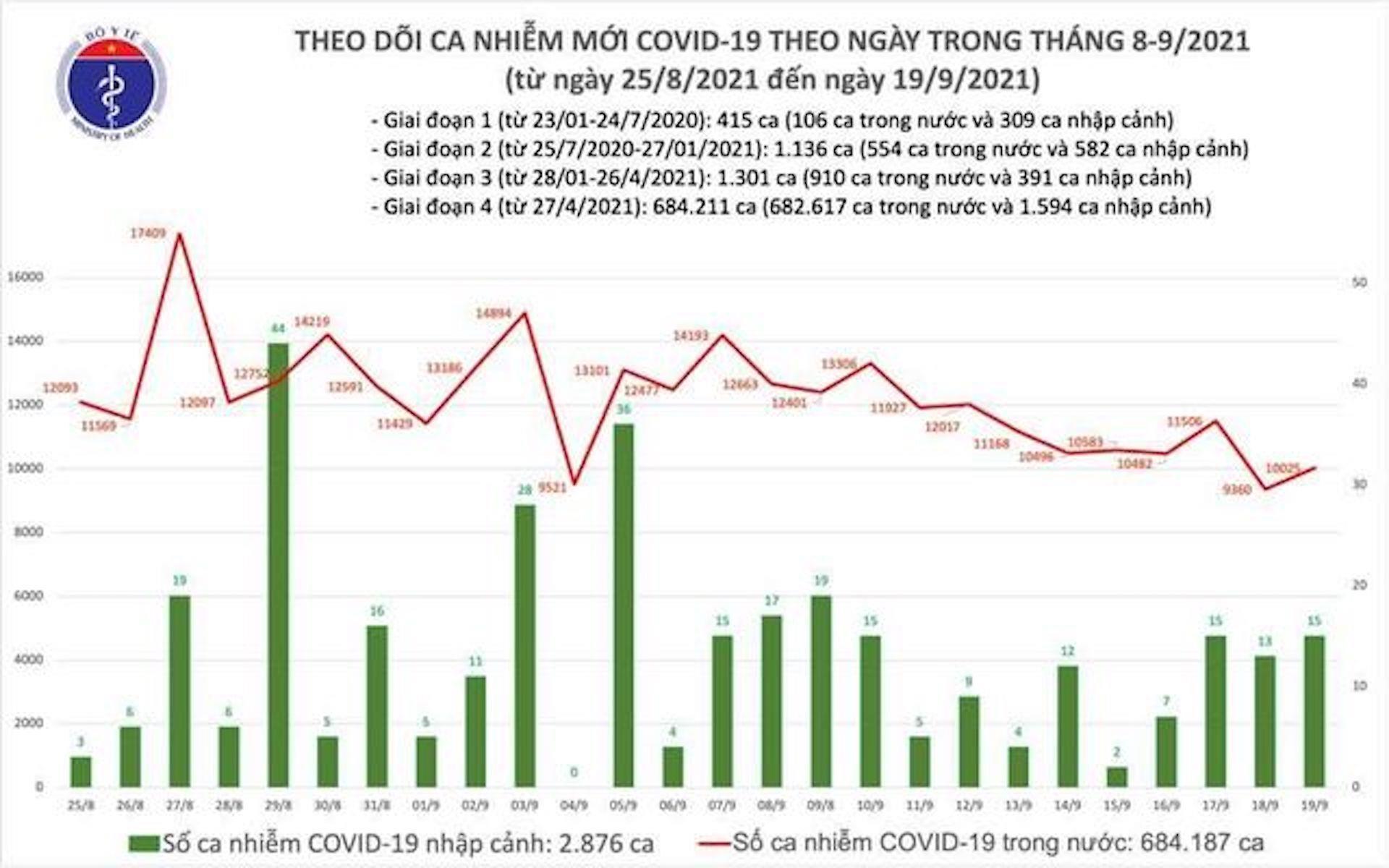 Thêm 10.040 ca COVID-19 mới, TP.HCM tăng 1.259 ca  - 1