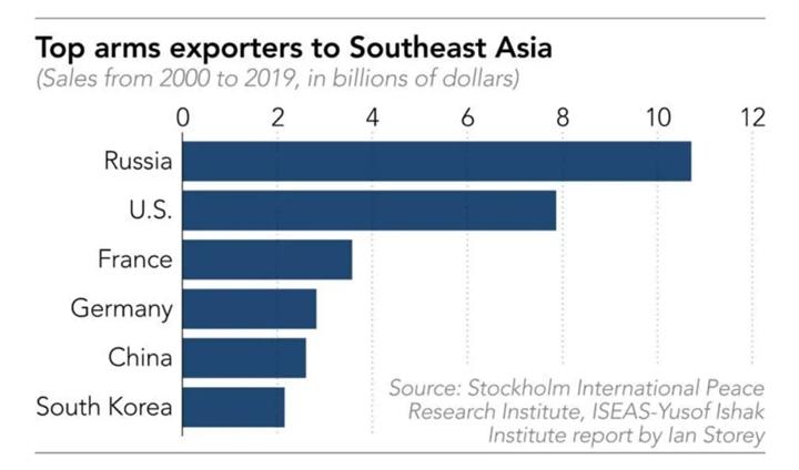 Vũ khí Nga thống trị Đông Nam Á nhờ lợi thế lớn - 2