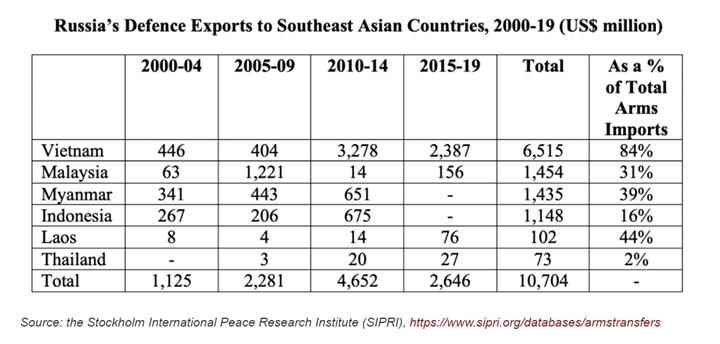 Vũ khí Nga thống trị Đông Nam Á nhờ lợi thế lớn - 4