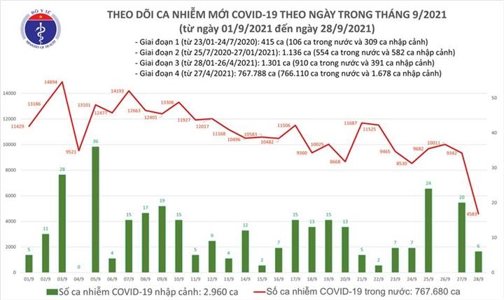Ngày 28/9, cả nước có 4.589 ca COVID-19, TP.HCM 377 ca - 1