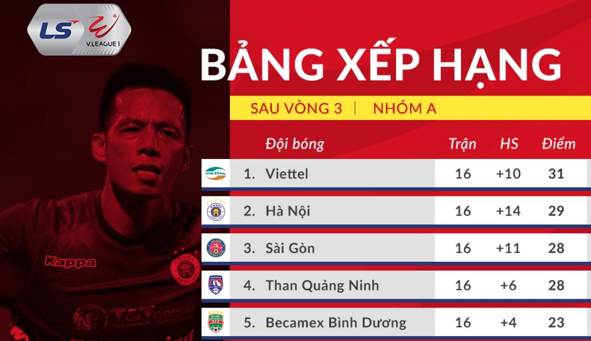 Bảng xếp hạng V-League 2020 mới nhất: Căng như dây đàn