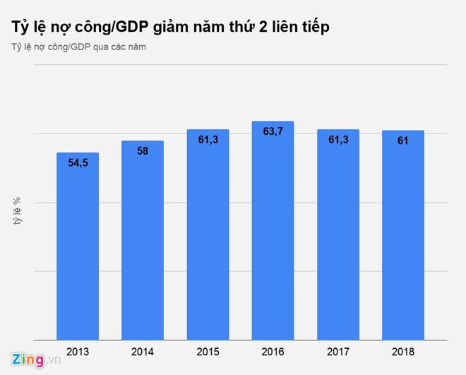 bo tai chinh no cong nam 2018 xuong duoi 61 gdp
