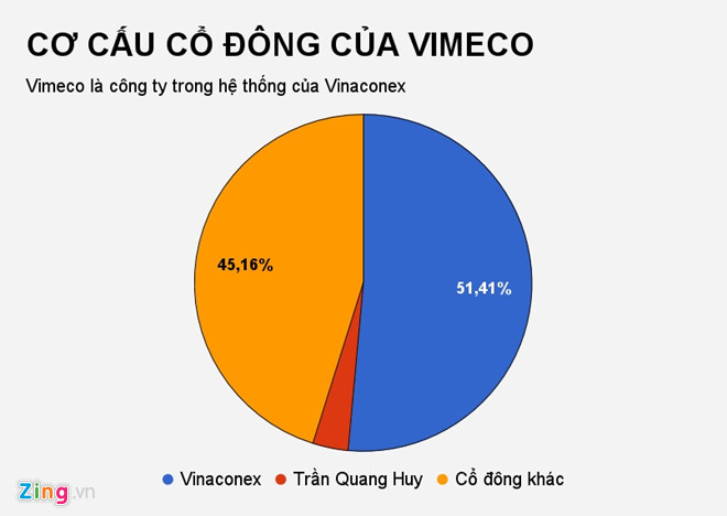 lam an tot mot cong ty tra co tuc bang tien ty le 100
