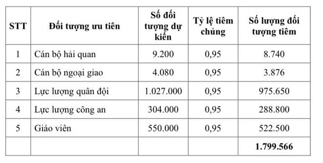 Kế hoạch tiêm 4,8 triệu liều vaccine COVID-19 cho người Việt Nam - 2