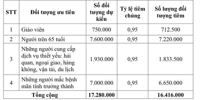 Kế hoạch tiêm 4,8 triệu liều vaccine COVID-19 cho người Việt Nam - 3